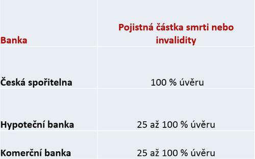 bankopojisteni_tab2