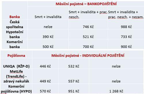 bankopojisteni_tab23