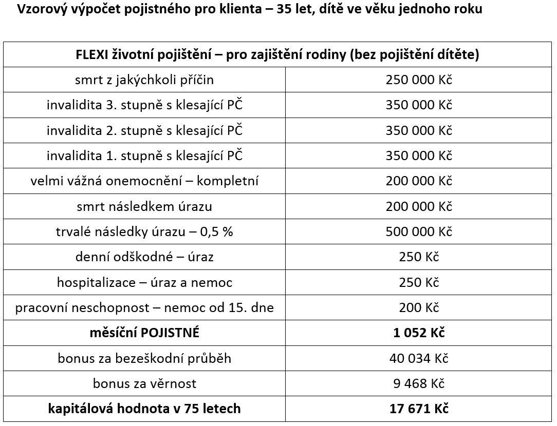 84b0e2a27 Současným trendem u životního pojištění je flexibilita - oPojištění.cz