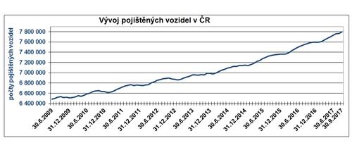 Vývoj pojištěných vozidel v ČR