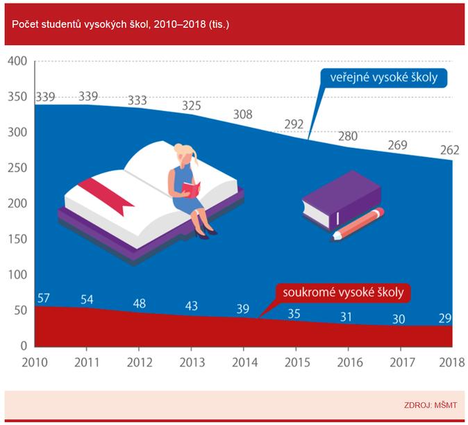 Polovina studentů soukromých VŠ studuje ekonomické obory 4