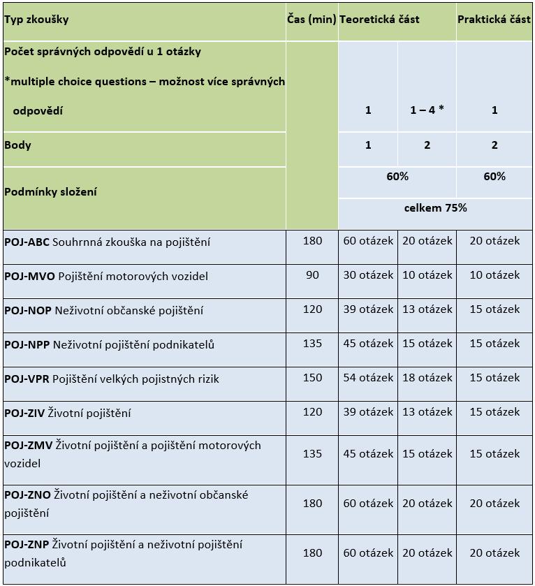 Souhrnná tabulka typů zkoušek na pojistné produkty