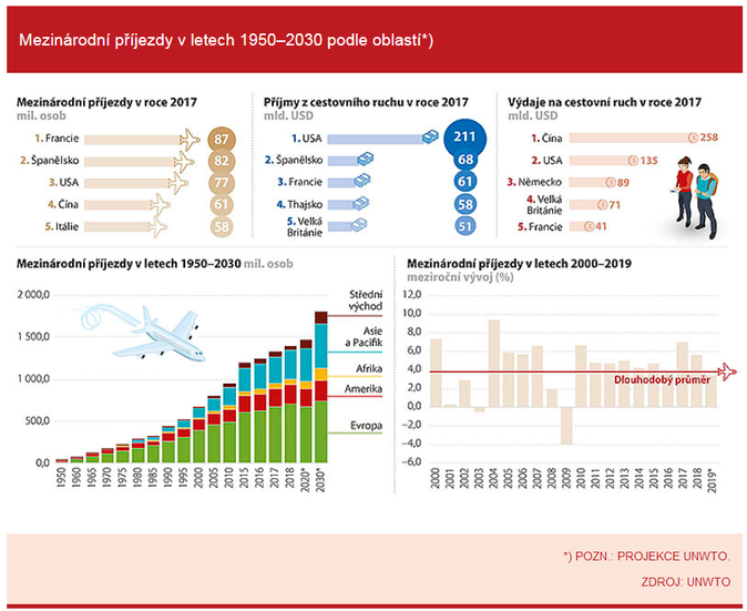 Mezinárodní příjezdy v letech 1950–2030 podle oblastí