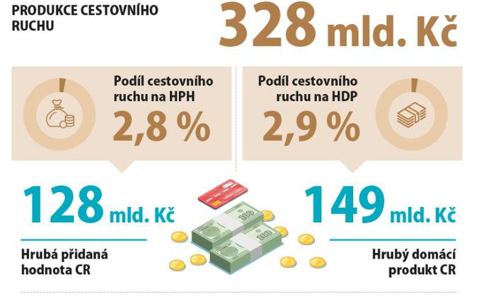 Ekonomický význam cestovního ruchu v České republice, 2017 1