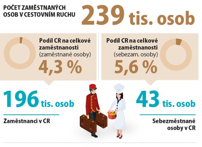 Ekonomický význam cestovního ruchu v České republice, 2017 2