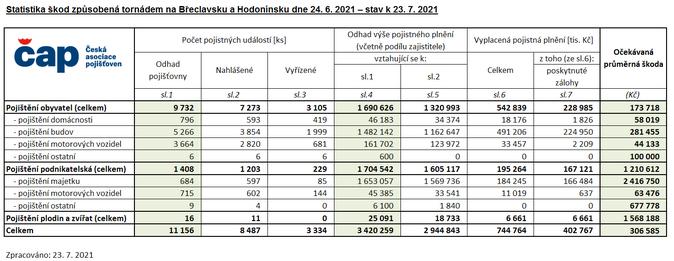 Statistika škod způsobená tornádem na Břeclavsku a Hodonínsku dne 24. 6. 2021 – stav k 23. 7. 2021 ZDROJ ČAP